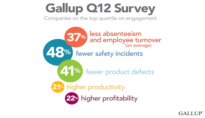 Community Research Gallup Q12 Survey